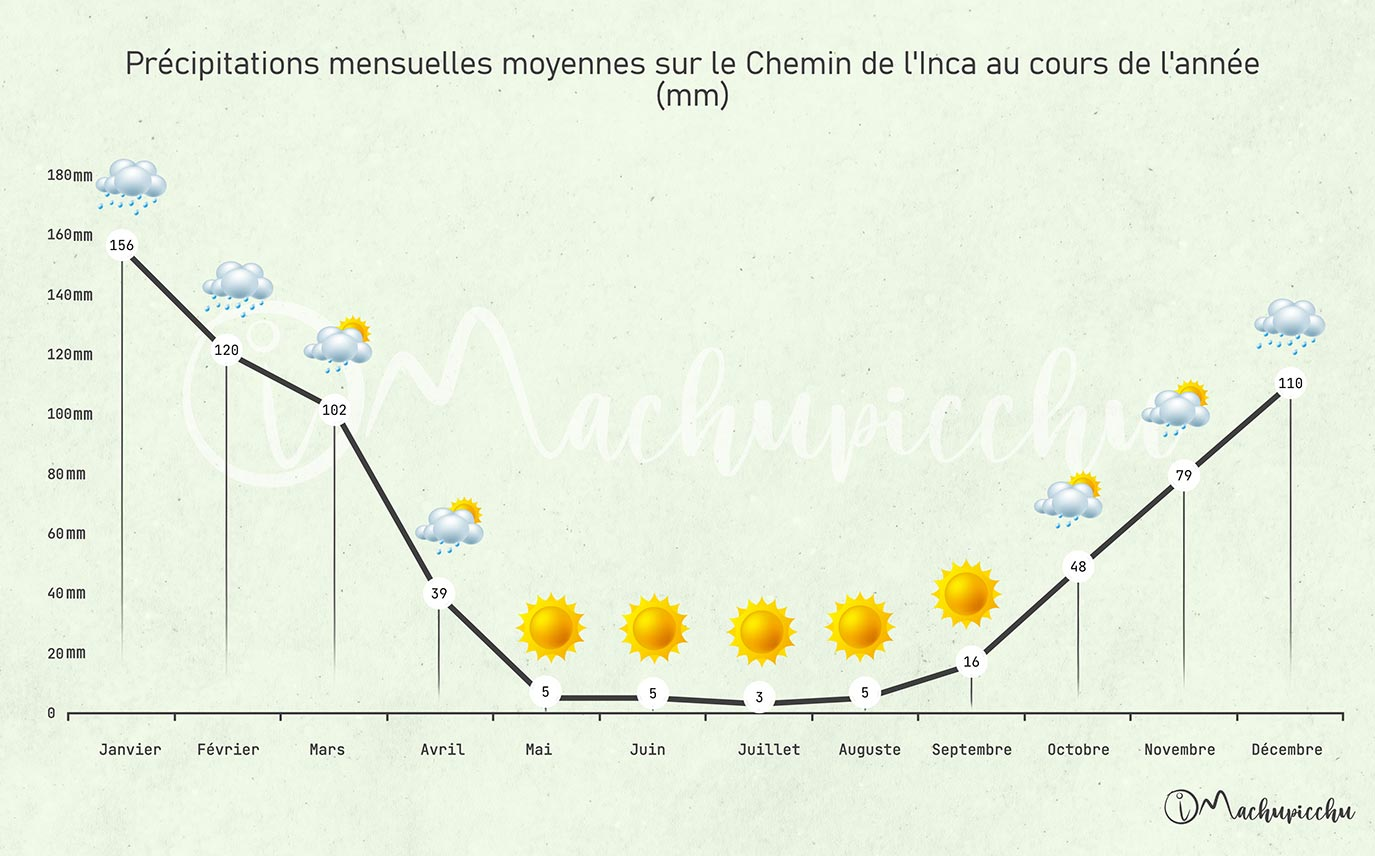 Climat du Chemin Inca